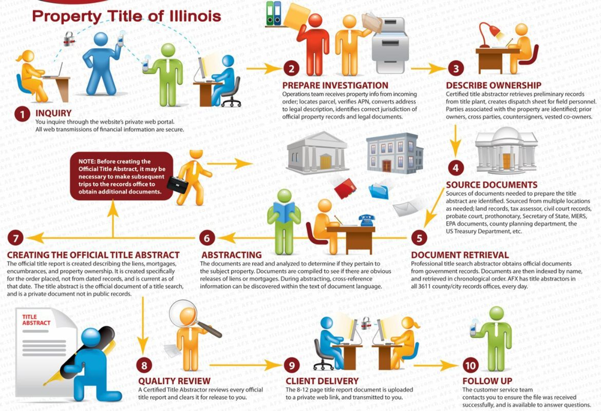 Our processes for Illinois  Title Search